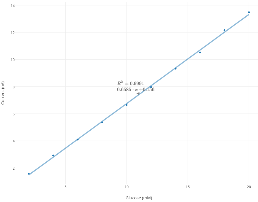 linear_plot