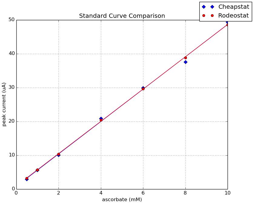 standard_curve_compare-1