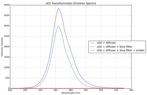 Measuring emission spectra for the blue LED transilluminator