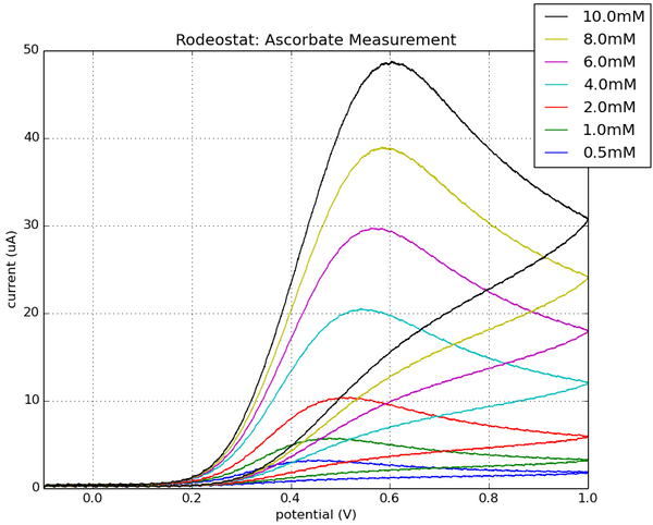 Cyclic voltammetry testing with the Rodeostat